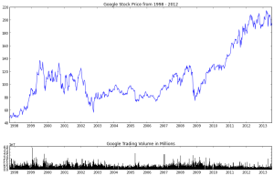 Google Closing Prices